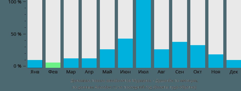 Динамика поиска авиабилетов из Мурманска в Душанбе по месяцам