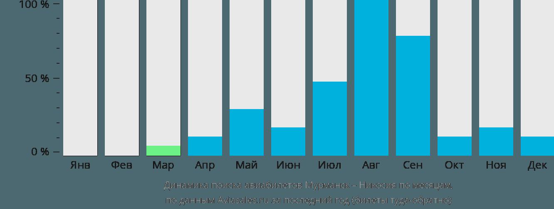 Динамика поиска авиабилетов из Мурманска в Никосию по месяцам