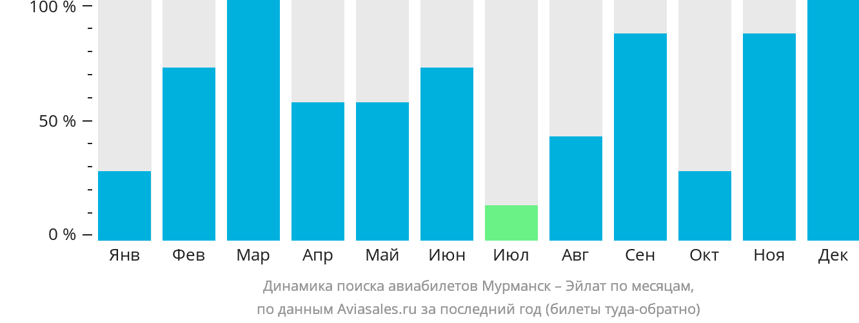 Динамика поиска авиабилетов из Мурманска в Эйлат по месяцам