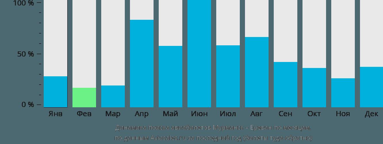 Динамика поиска авиабилетов из Мурманска в Ереван по месяцам