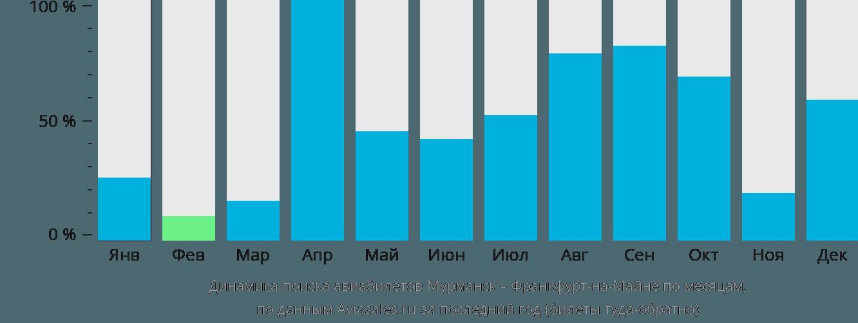 Динамика поиска авиабилетов из Мурманска во Франкфурт-на-Майне по месяцам
