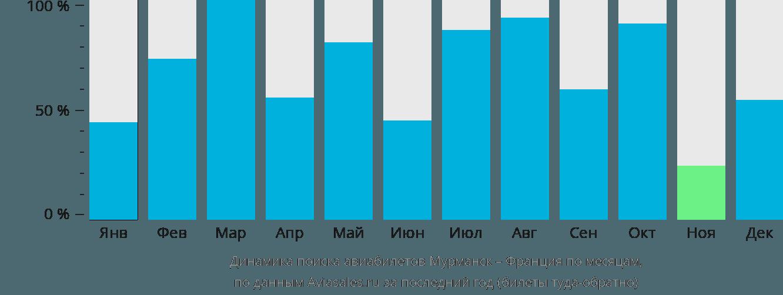 Динамика поиска авиабилетов из Мурманска во Францию по месяцам