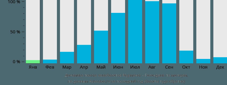 Динамика поиска авиабилетов из Мурманска в Геленджик по месяцам