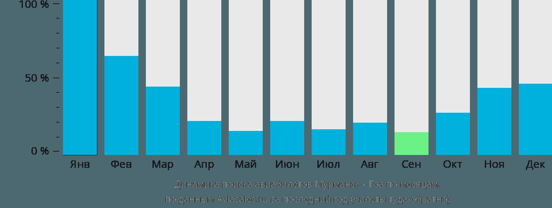 Динамика поиска авиабилетов из Мурманска в Гоа по месяцам