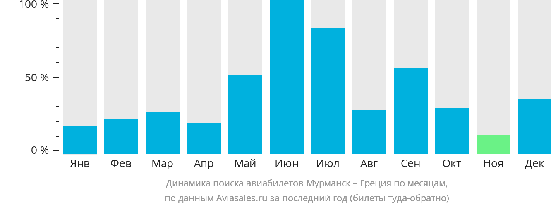 Динамика поиска авиабилетов из Мурманска в Грецию по месяцам