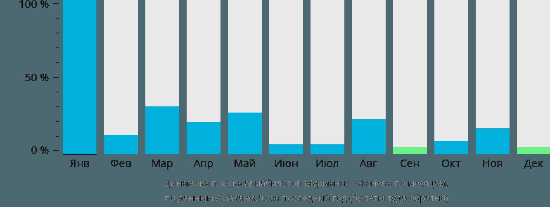 Динамика поиска авиабилетов из Мурманска в Женеву по месяцам