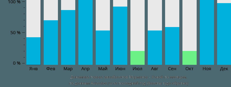 Динамика поиска авиабилетов из Мурманска в Ханой по месяцам