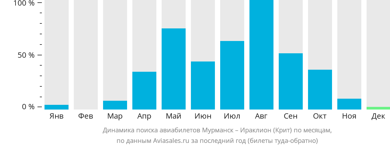 Динамика поиска авиабилетов из Мурманска в Ираклион (Крит) по месяцам