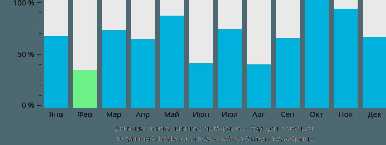 Динамика поиска авиабилетов из Мурманска в Хургаду по месяцам