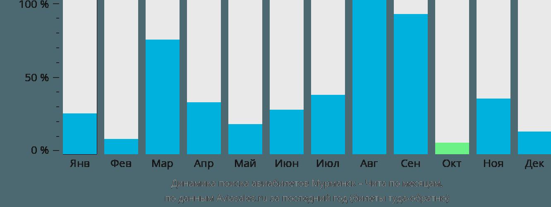 Динамика поиска авиабилетов из Мурманска в Читу по месяцам
