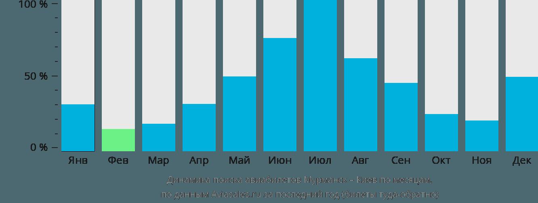 Динамика поиска авиабилетов из Мурманска в Киев по месяцам