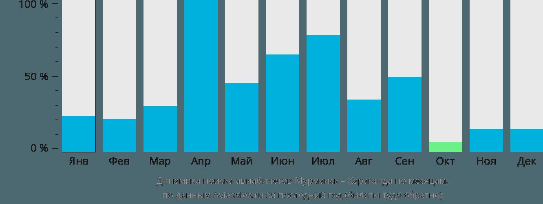 Динамика поиска авиабилетов из Мурманска в Караганду по месяцам