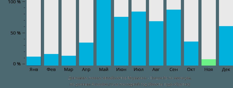 Динамика поиска авиабилетов из Мурманска в Кишинёв по месяцам