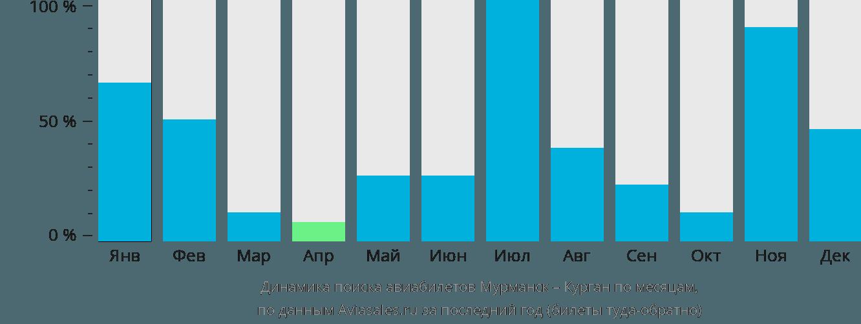 Динамика поиска авиабилетов из Мурманска в Курган по месяцам