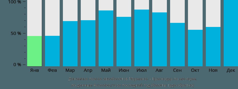 Динамика поиска авиабилетов из Мурманска в Краснодар по месяцам