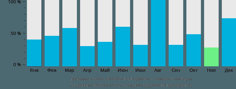Динамика поиска авиабилетов из Мурманска в Самару по месяцам