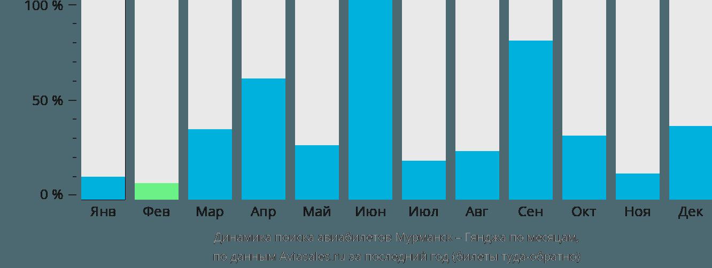 Динамика поиска авиабилетов из Мурманска в Гянджу по месяцам