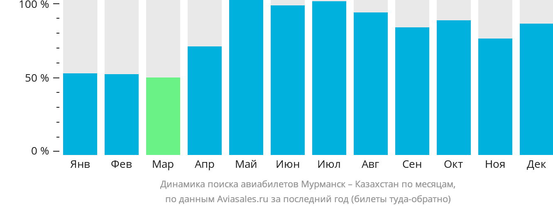 Динамика поиска авиабилетов из Мурманска в Казахстан по месяцам