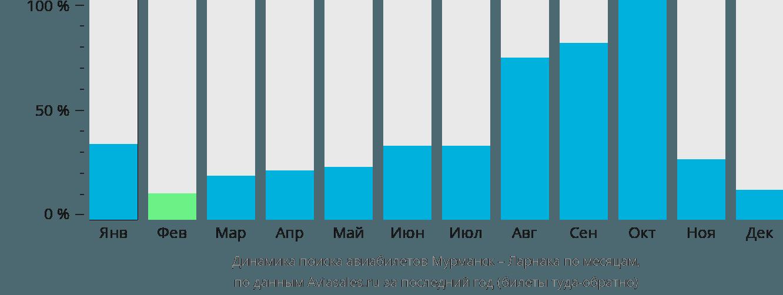 Динамика поиска авиабилетов из Мурманска в Ларнаку по месяцам