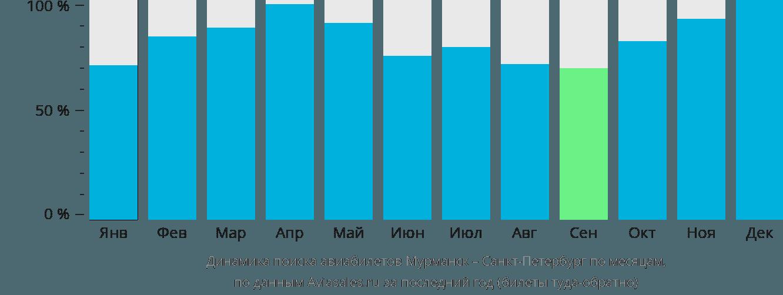Динамика поиска авиабилетов из Мурманска в Санкт-Петербург по месяцам