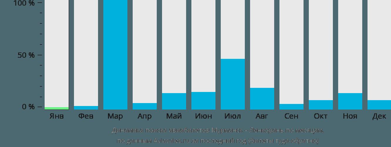 Динамика поиска авиабилетов из Мурманска в Ленкорань по месяцам