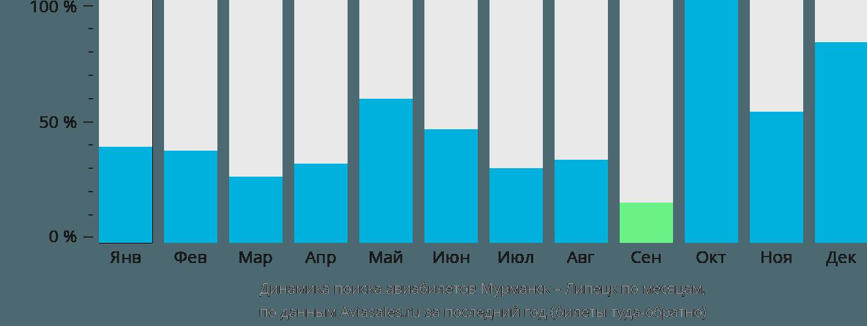 Динамика поиска авиабилетов из Мурманска в Липецк по месяцам