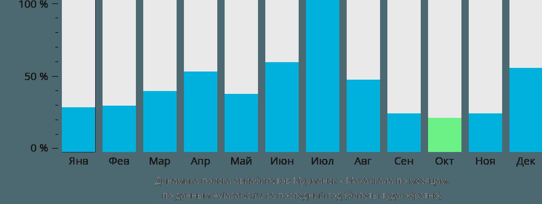 Динамика поиска авиабилетов из Мурманска в Махачкалу по месяцам