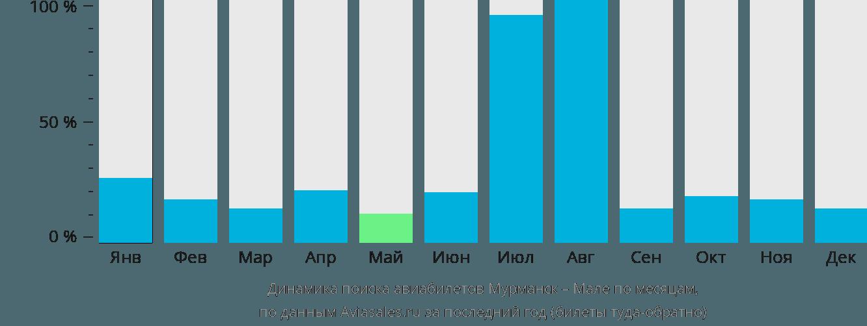 Динамика поиска авиабилетов из Мурманска в Мале по месяцам