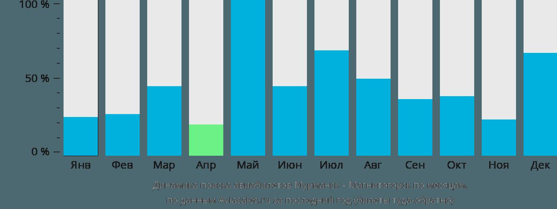 Динамика поиска авиабилетов из Мурманска в Магнитогорск по месяцам