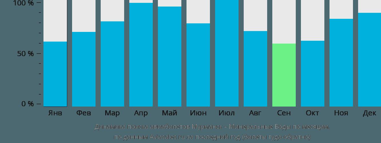 Динамика поиска авиабилетов из Мурманска в Минеральные воды по месяцам