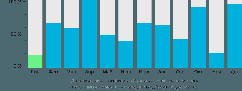 Динамика поиска авиабилетов из Мурманска в Нальчик по месяцам