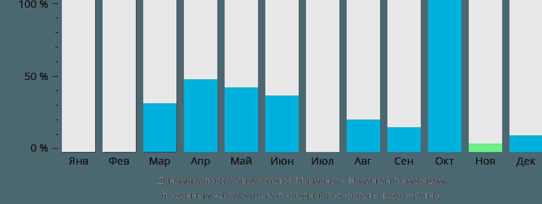 Динамика поиска авиабилетов из Мурманска в Наманган по месяцам
