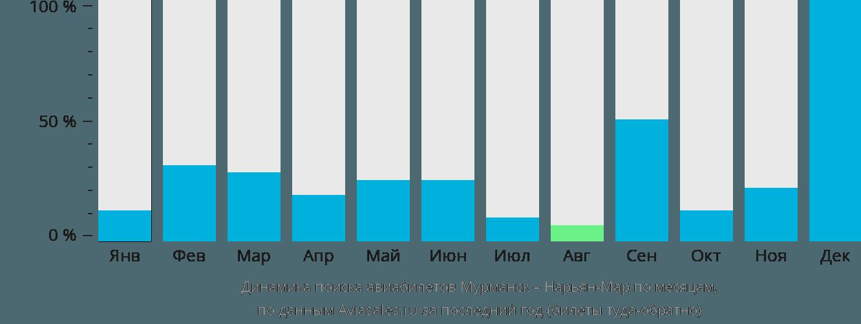 Динамика поиска авиабилетов из Мурманска в Нарьян-Мар по месяцам