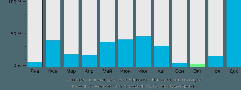 Динамика поиска авиабилетов из Мурманска в Новокузнецк по месяцам
