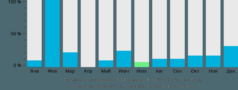 Динамика поиска авиабилетов из Мурманска в Новый Уренгой по месяцам