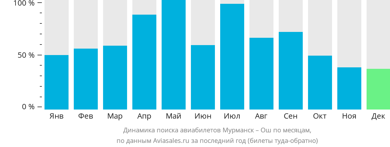 Динамика поиска авиабилетов из Мурманска в Ош по месяцам