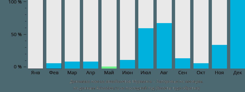 Динамика поиска авиабилетов из Мурманска в Запорожье по месяцам