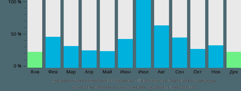 Динамика поиска авиабилетов из Мурманска в Петропавловск-Камчатский по месяцам