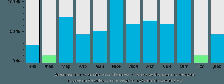 Динамика поиска авиабилетов из Мурманска в Пальма-де-Майорку по месяцам
