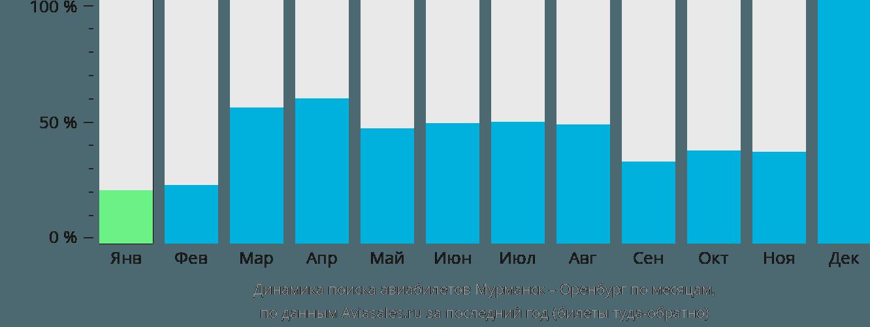 Динамика поиска авиабилетов из Мурманска в Оренбург по месяцам