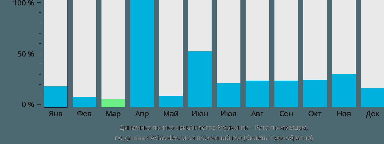 Динамика поиска авиабилетов из Мурманска в Ригу по месяцам