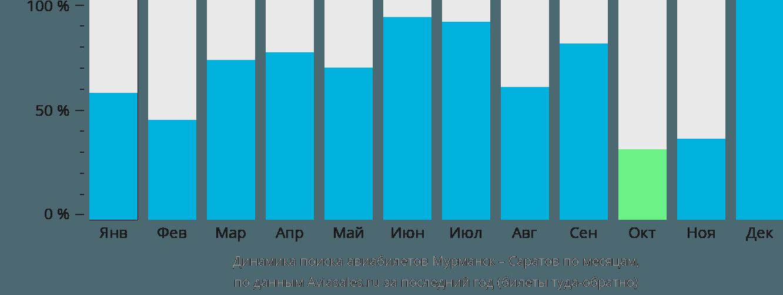 Динамика поиска авиабилетов из Мурманска в Саратов по месяцам