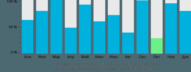 Динамика поиска авиабилетов из Мурманска в Сыктывкар по месяцам