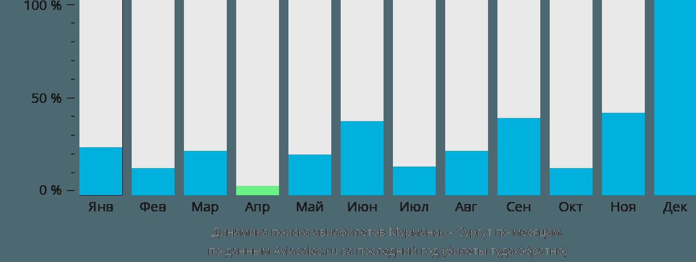 Динамика поиска авиабилетов из Мурманска в Сургут по месяцам