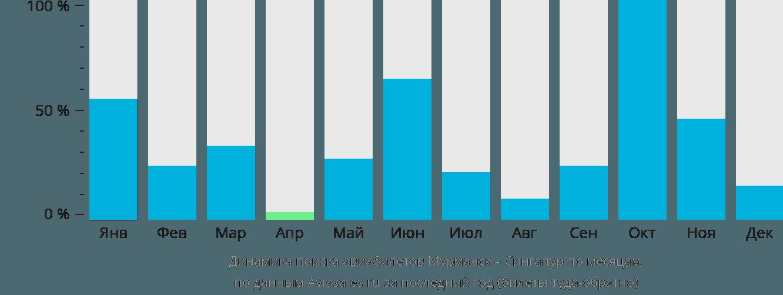 Динамика поиска авиабилетов из Мурманска в Сингапур по месяцам