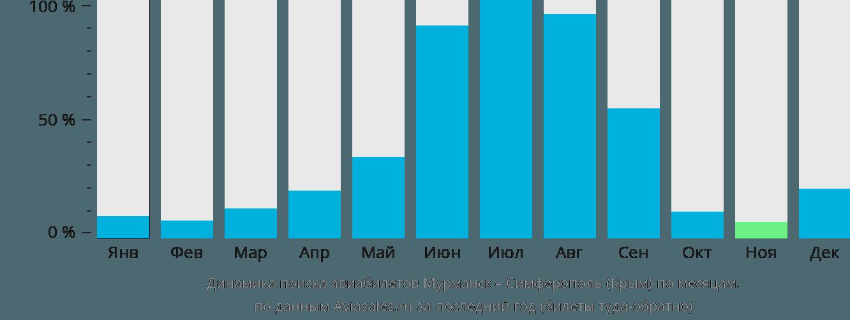 Динамика поиска авиабилетов из Мурманска в Симферополь по месяцам