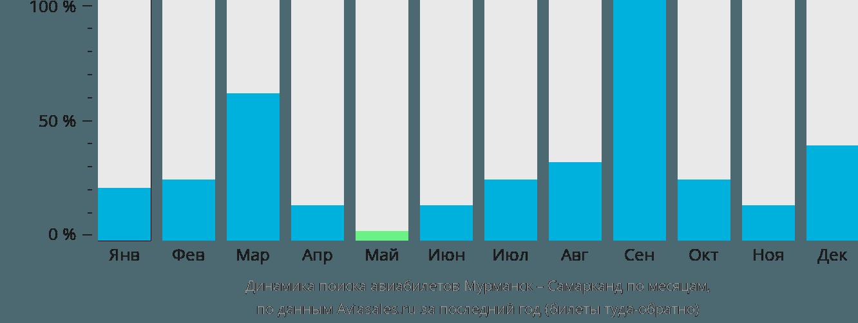 Динамика поиска авиабилетов из Мурманска в Самарканда по месяцам
