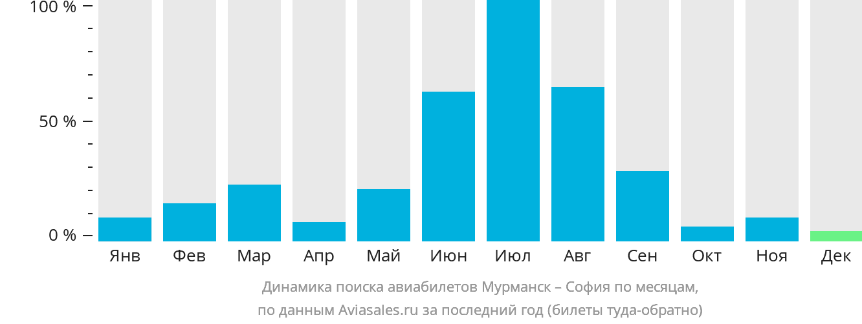 Динамика поиска авиабилетов из Мурманска в Софию по месяцам