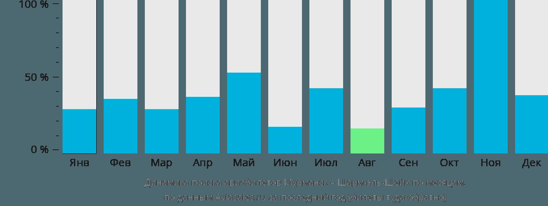 Динамика поиска авиабилетов из Мурманска в Шарм-эль-Шейх по месяцам