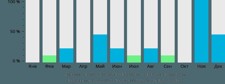Динамика поиска авиабилетов из Мурманска в Ставангер по месяцам